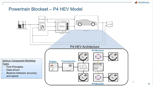Using simulation-based methods, you can conduct much of drivability analysis up front using objective methods. Learn how MathWorks tools for data analysis, vehicle modeling, and calibration were applied to perform objective drivability calibration.