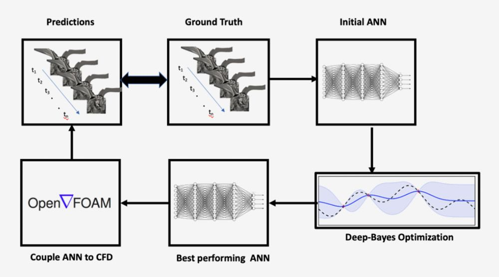 Schematic flow, including steps for predictions, ground truth, initial ANN, deep Bayes optimization, best-performing ANN, and couple ANN to CFD.
