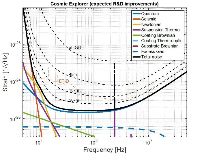 Figure 3. GWINC plot showing the dominant fundamental noise sources that limit detector performance.