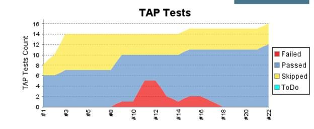 TAP Tests