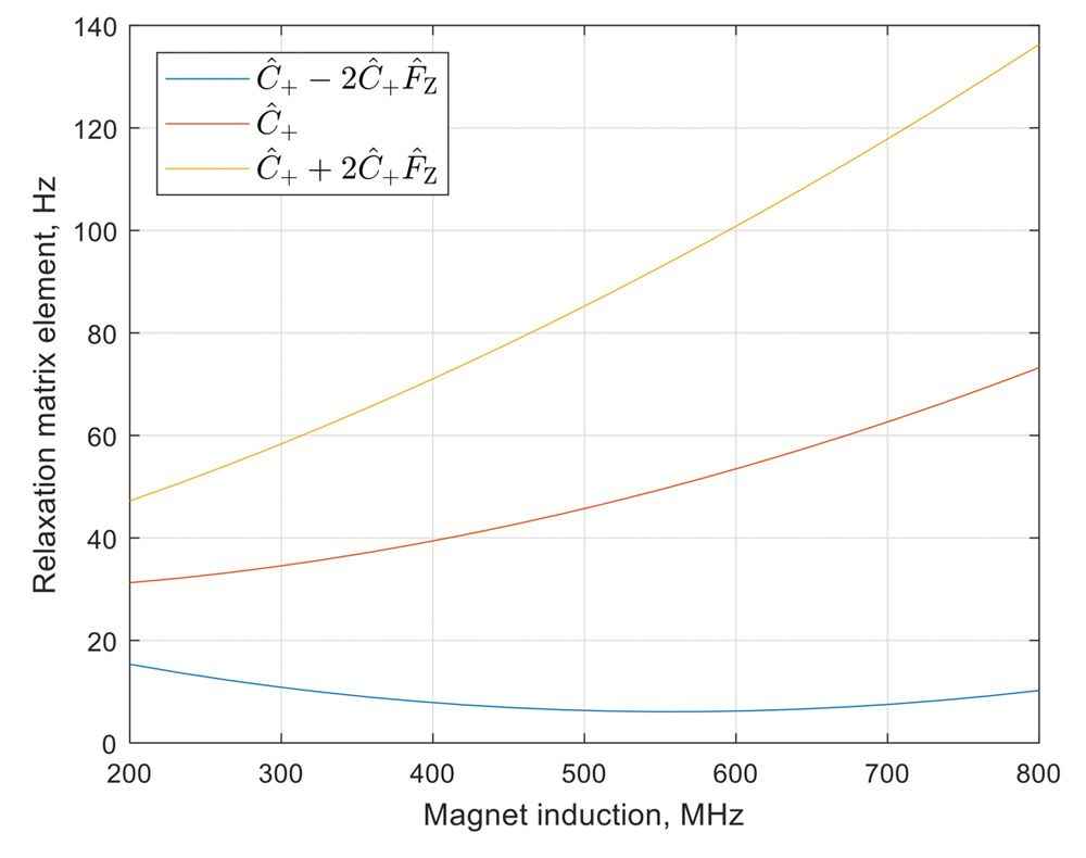 Figure 2. Spectral signal widths for three quantum states in a 13C-19F spin system in a large protein as a function of the applied magnetic field.