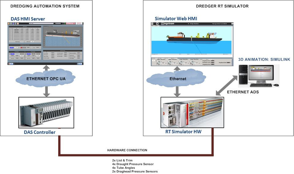 Figure 4. Control PLC and plant PLC linked together for HIL testing.
