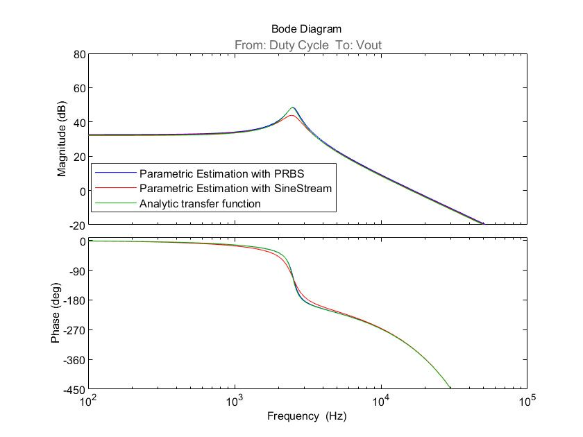 Figure 11. Bode plot of parametric estimations with sinestream and with PRBS compared with the analytic transfer function.
