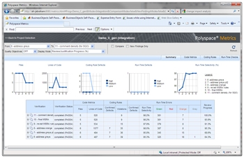 Figure 1. Web-based dashboard for tracking software quality.