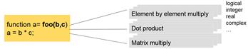 Figure 3. Polymorphism example.