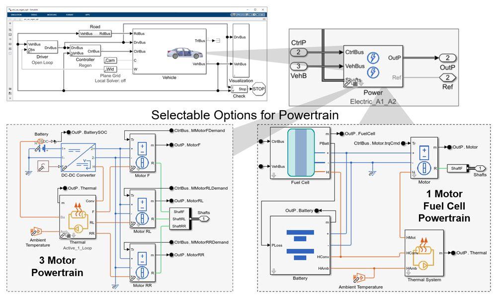 Figure 1. Powertrain configuration options for a Simulink virtual vehicle model.