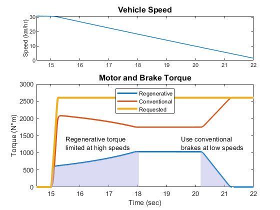 Figure 4. Plot of torque blending during a braking event.