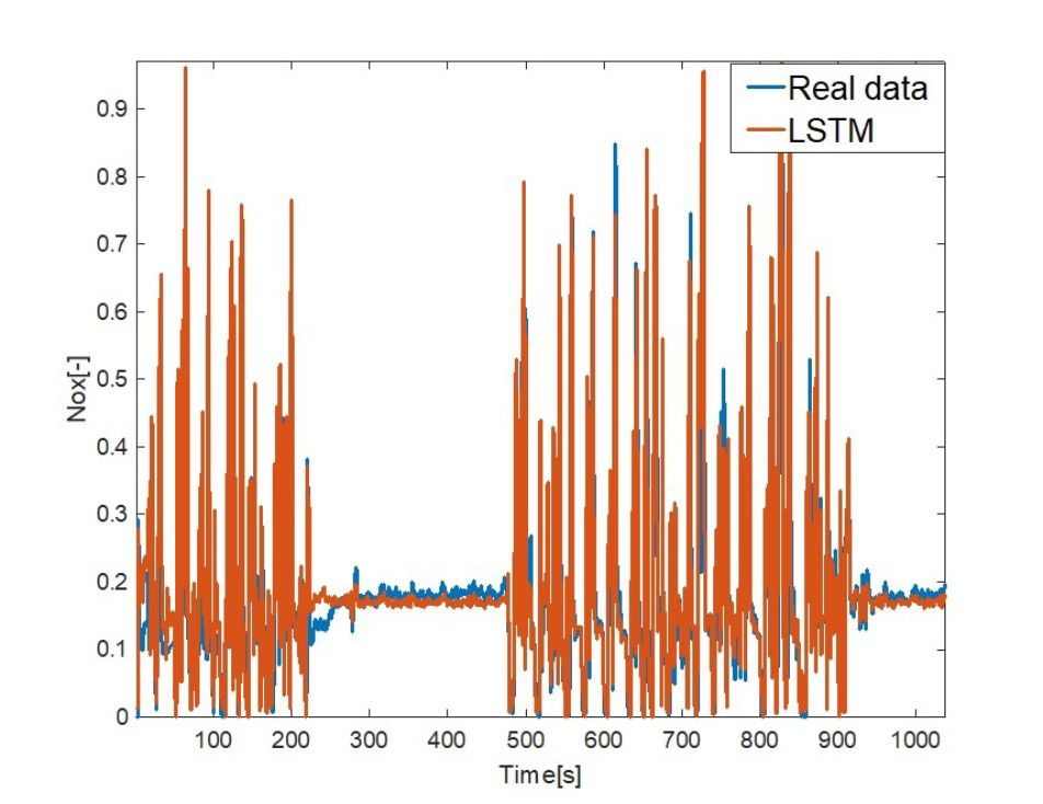 Figure 1. Measured NOx emissions from an actual engine and modeled NOx emissions from the LSTM network.