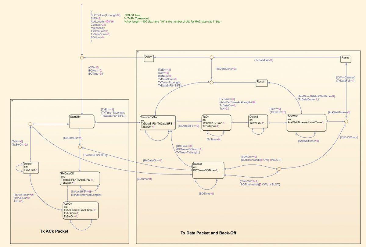 Figure 12.  Stateflow chart of ALOHA-based MAC.