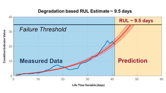Estimate Remaining Useful Life for Predictive Maintenance