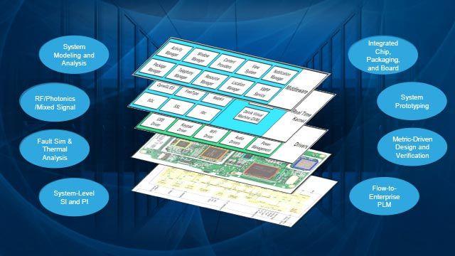 Cadence Design System Inc.