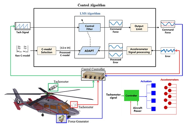 The KAI active vibration control system.
