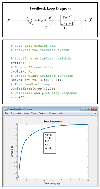 MATLAB code for creating and analyzing a feedback loop with a controller and plant model.