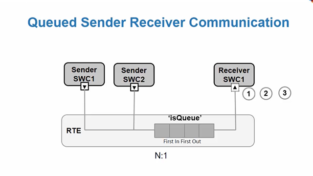 Model AUTOSAR queued sender-receiver communication using Simulink and Embedded Coder.