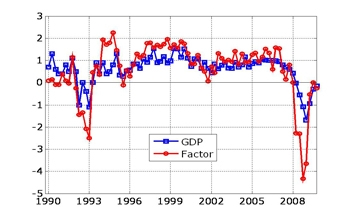 Figure 2. Temporal aggregation of the common factor (red) and GDP (blue) from 1990 to 2010.