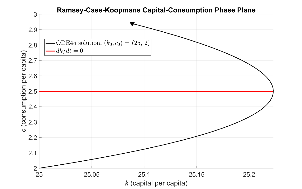ramsey cass koopmens rck model The paper shows how a dynamic neoclassical as-ad can be de- rived and used to describe business cycles and growth trends to under- graduates derived within the ramsey-cass-koopmans (rck.