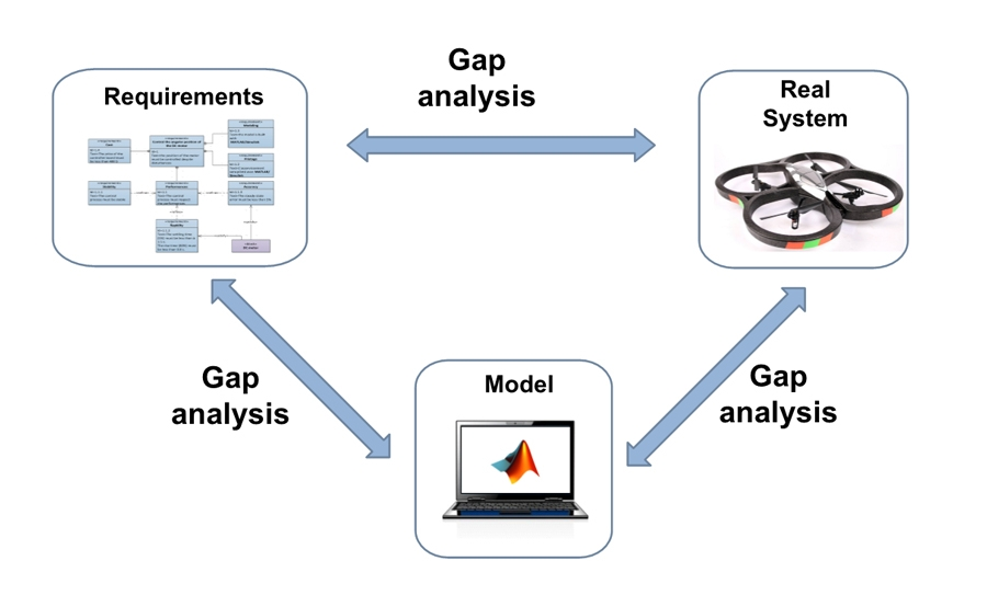 system modeling requirement analysis