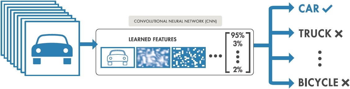 Deep learning workflow. Images are passed to the CNN, which automatically learns features and classifies objects.