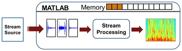 Stream processing in MATLAB fig 1