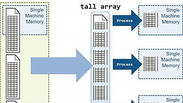 Analisi di serie di big data in parallelo utilizzando i tall array MATLAB.