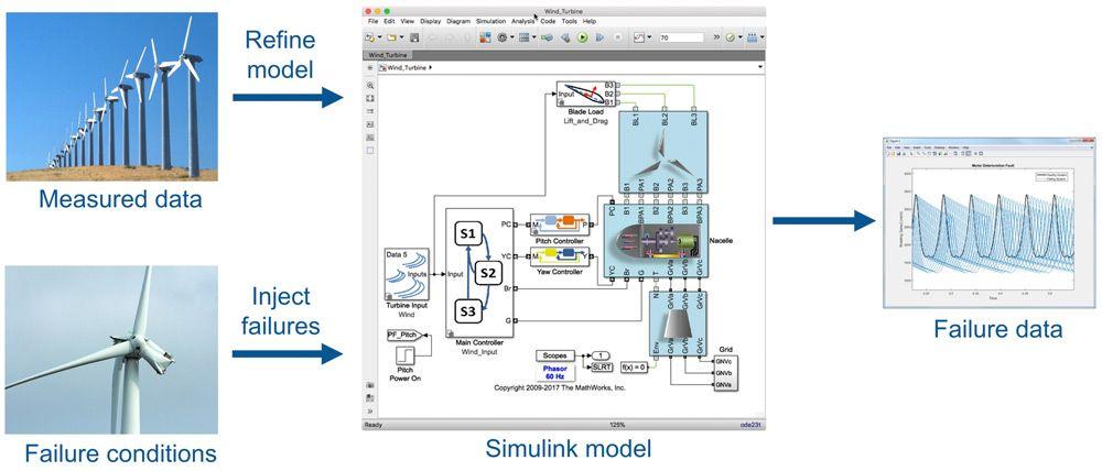 Utilizzo dei dati di guasto sintetici ottenuti dal modello insieme ai dati misurati per creare un predittore di guasti futuri affidabile.