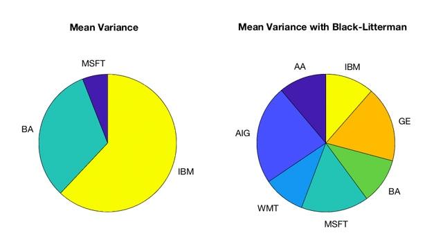 Black-Litterman Portfolio Optimization