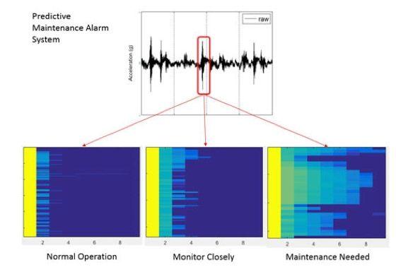 Sistema di allarme per manutenzione predittiva di Baker Hughes basato su MATLAB