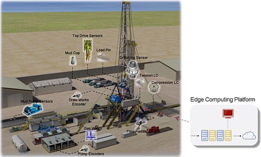Prototipo di una distribuzione IoT industriale sugli impianti petroliferi utilizzando Simulink Real-Time. Immagine per gentile concessione di National Oilwell Varco
