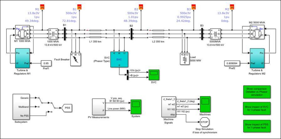 Modello di gemello digitale Simulink di una rete elettrica