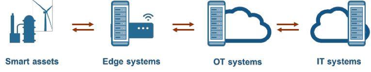 Topologia IoT: implementare i digital twin ovunque sia necessario per l'applicazione.