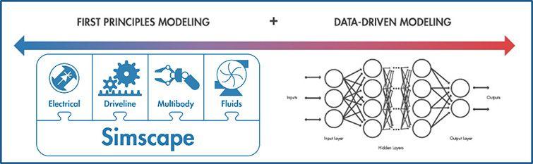 Metodi di modellazione per digital twin (basati su dati e principi primi).