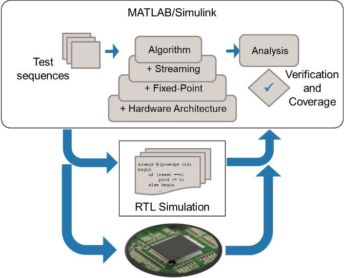 Cosimulating your MATLAB and Simulink together with your implemented design running in a supported simulator or on an FPGA board.