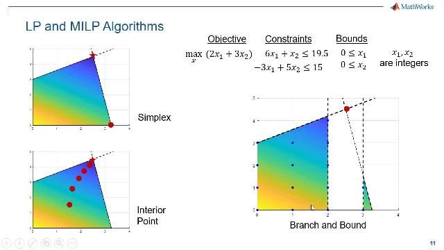 Impara ad utilizzare l'approccio basato su problemi per specificare e risolvere i problemi di ottimizzazione lineare e lineare mista intera. Questo approccio semplifica notevolmente l'impostazione e la gestione dei problemi di programmazione lineare (LP) e lineare mista intera (MILP).