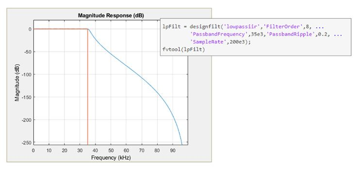 Specifiche di progettazione e risposta di un filtro passa basso IIR Chebyshev di Tipo I in MATLAB.