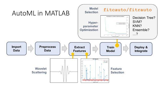 Il Machine Learning automatizzato (AutoML) elimina i passaggi manuali richiesti per la costruzione di modelli predittivi ottimizzati. Questo video mostra come usare AutoML in MATLAB per costruire un classificatore di attività umane basato su un accelerometro di dati del sensore.