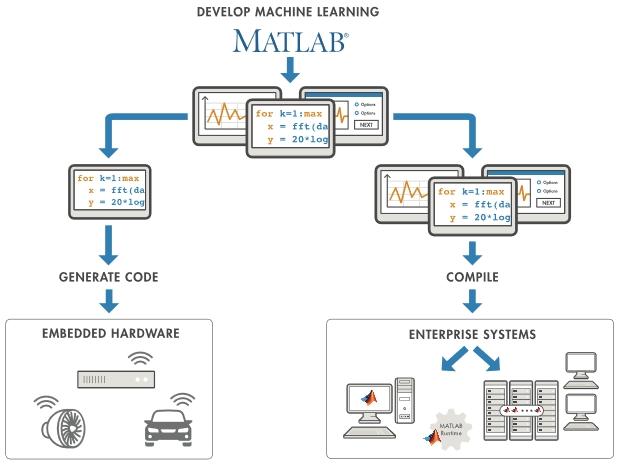 Addestra i modelli per la classificazione di dati con l'app Classification Learner.