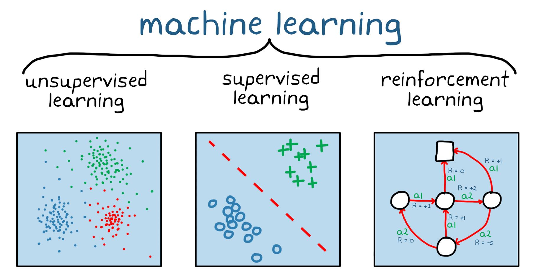 Figura 1. Tre ampie categorie di machine learning: apprendimento senza supervisione, apprendimento con supervisione e reinforcement learning