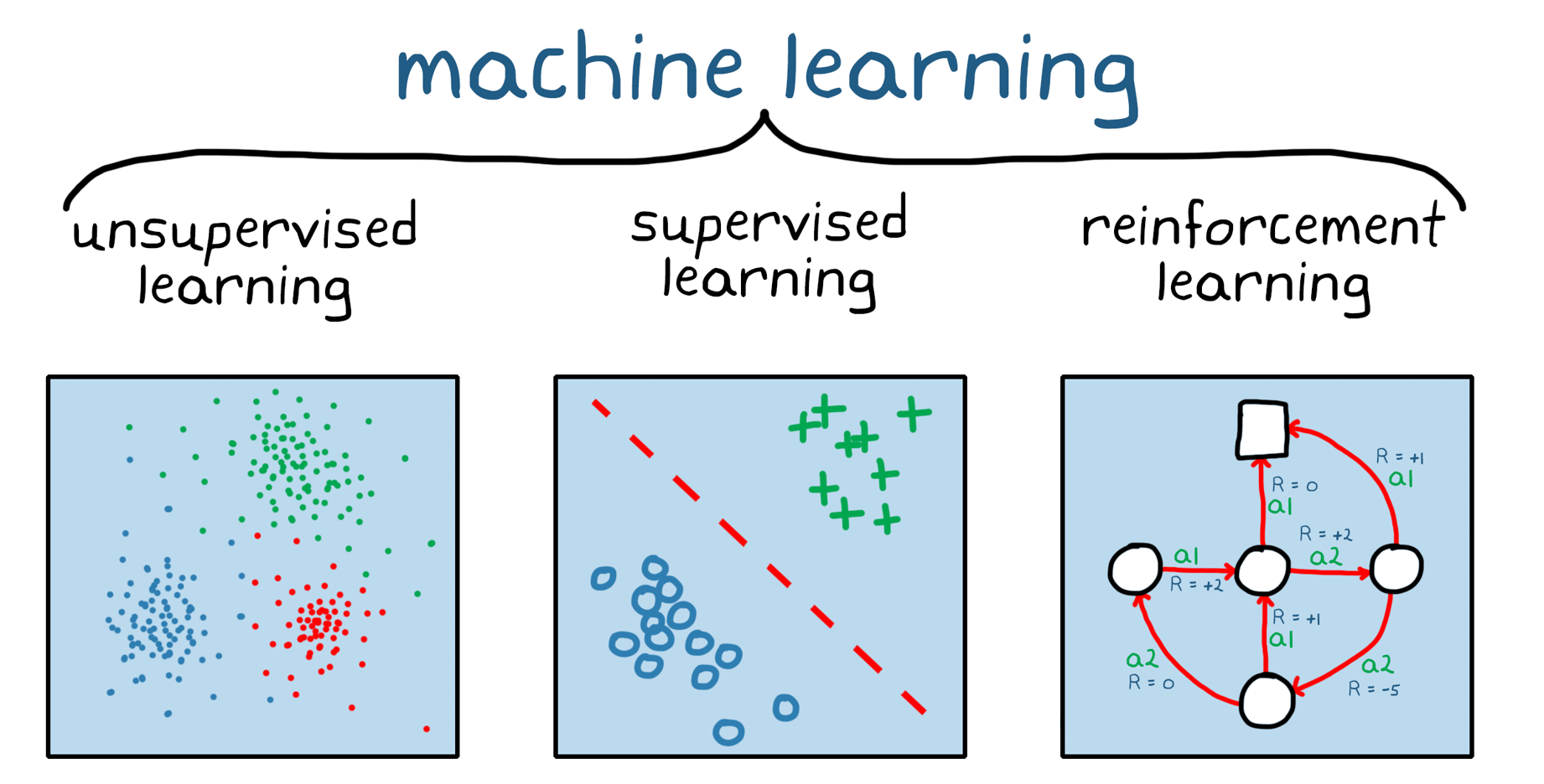 Figura 1. Tre ampie categorie di machine learning: apprendimento senza supervisione, apprendimento con supervisione e reinforcement learning