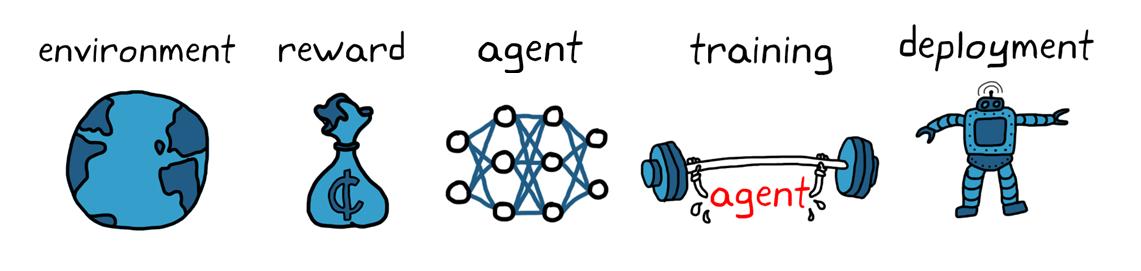 Figura 4. Workflow del reinforcement learning.