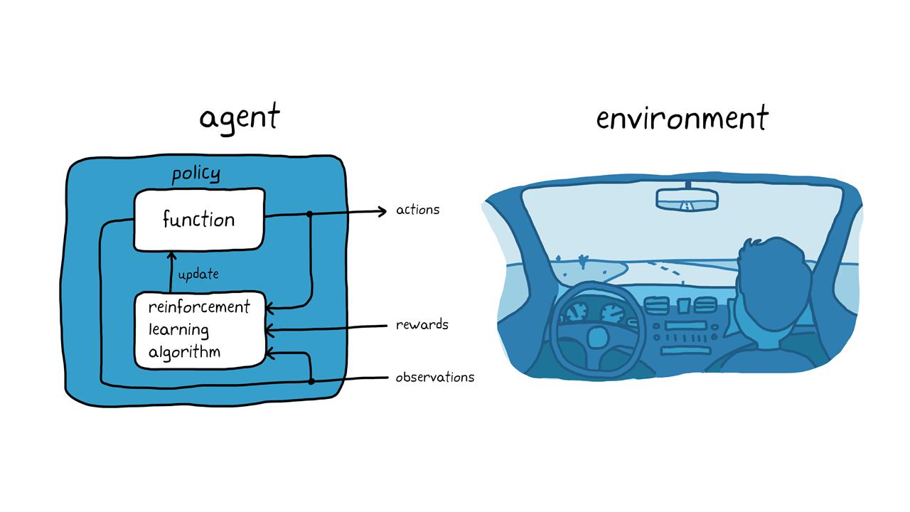 Figura 3. Il reinforcement learning nel parcheggio autonomo.