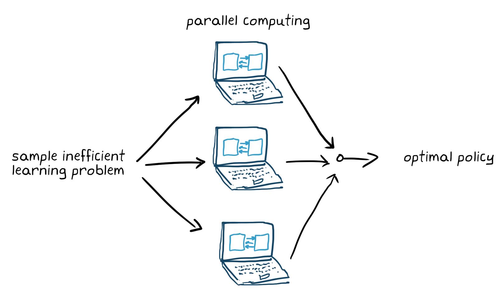 Figura 5. Addestramento di un problema di apprendimento che non risponde al principio di sample efficiency con il calcolo parallelo.