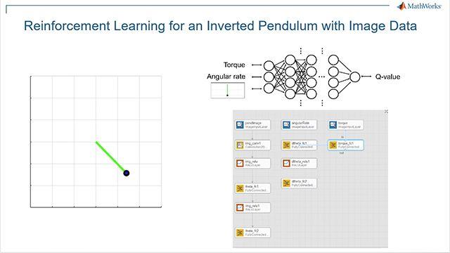 Usa Reinforcement Learning Toolbox e l'algoritmo DQN per eseguire l'inversione basata su immagini di un pendolo semplice. Il workflow comprende queste fasi: 1) Creazione dell'ambiente, 2) Definizione della rappresentazione della politica, 3) Creazione dell'agente, 4) Addestramento dell'agente e 5) Verifica della politica addestrata.