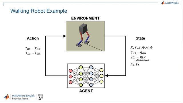 Usa MATLAB, Simulink e Reinforcement Learning Toolbox per addestrare delle politiche di controllo per robot umanoidi usando il deep reinforcement learning.