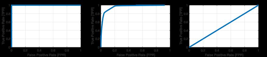 Curve ROC calcolate con la funzione perfcurve per (da sinistra a destra) un classificatore perfetto, un classificatore tipico e un classificatore che esegue solo una supposizione casuale.