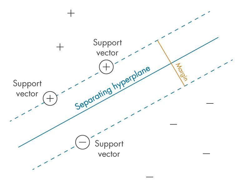 """Figura 1: Definizione del """"margine"""" tra le classi, il criterio che le SVM cercano di ottimizzare"""