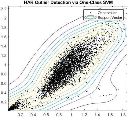 Rilevamento di anomalie HAR tramite una SVM a una classe