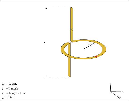 Create cycloid dipole antenna - MATLAB - MathWorks Italia