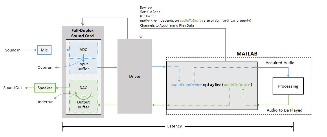 Audio I/O: Buffering, Latency, and Throughput - MATLAB & Simulink ...