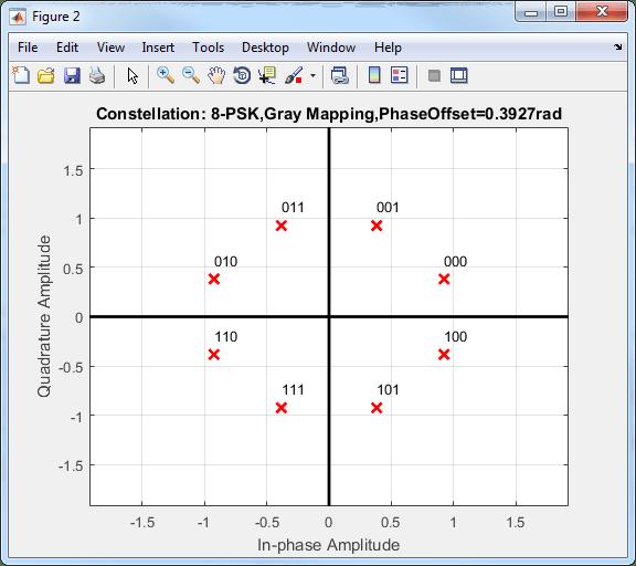 modulate using m-ary phase shift keying