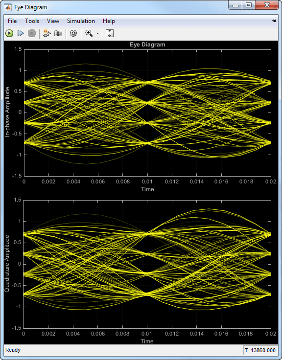 Design raised cosine filters in simulink matlab simulink the large signal to noise ratio in this example produces an eye diagram with large eye openings if you decrease the snr parameter in the awgn channel block ccuart Gallery